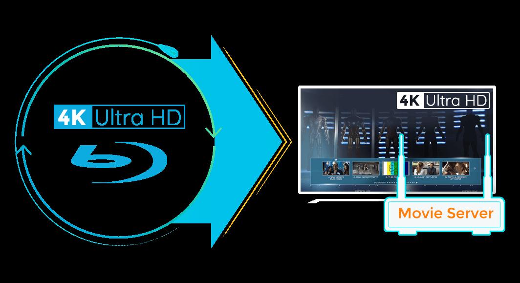 DVDFab UHD Copy Screenshot