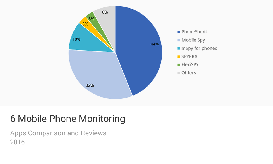 Mobile Phone Monitoring Apps Comparison Chart