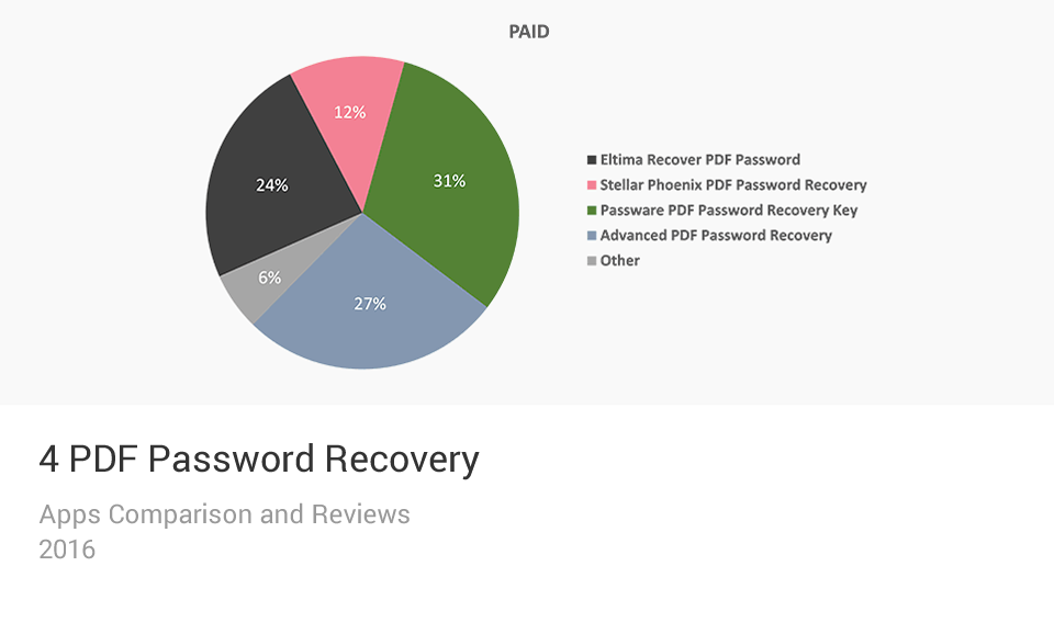 PDF Password Recovery Apps Comparison Chart