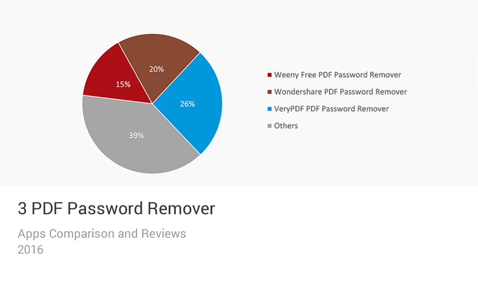 PDF Password Remover Apps Comparison Chart