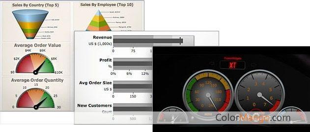 FusionCharts Suite XT Bildschirmfoto