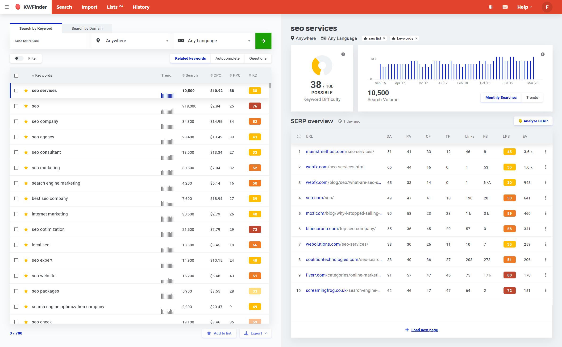 Mangools Screenshot