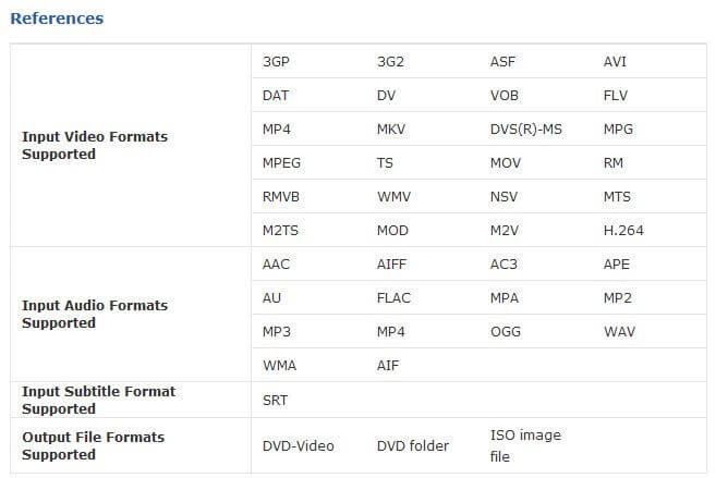 4Media DVD Creator Reference