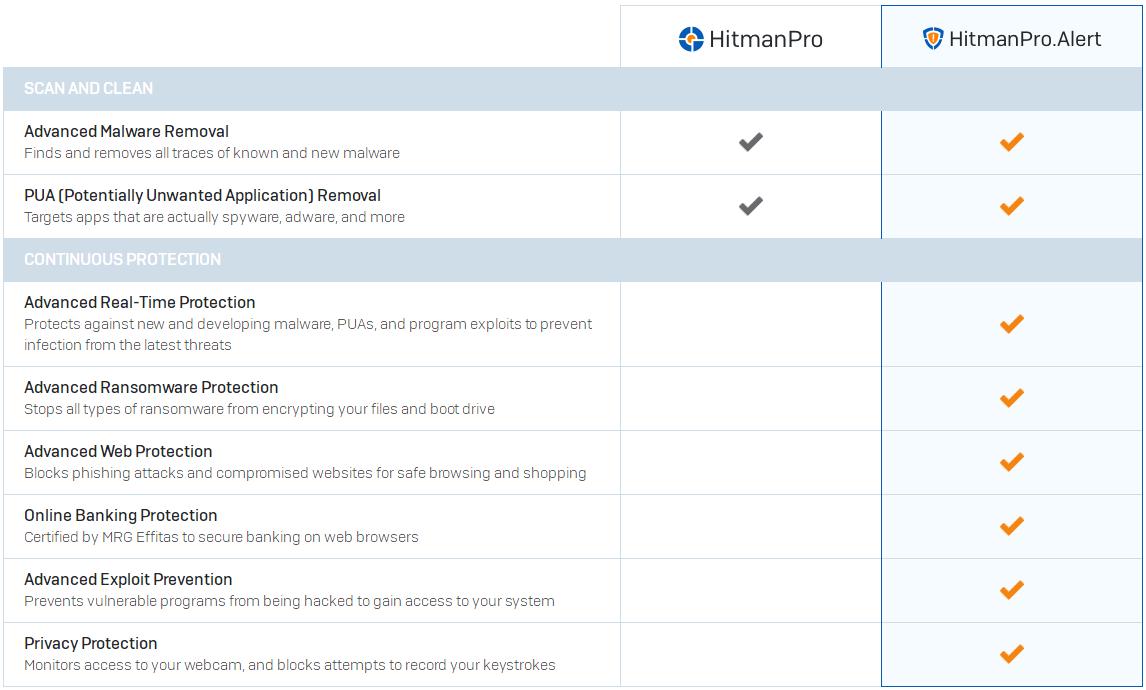Hitmanpro 30 Discount Coupon 100 Working Edraw Is The Best Reliability Block Diagram Maker Download It Now Alert Comparison Chart