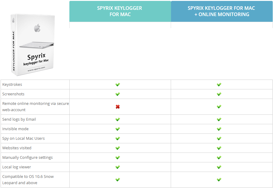 Spyrix Keylogger For Mac OS 50% Discount
