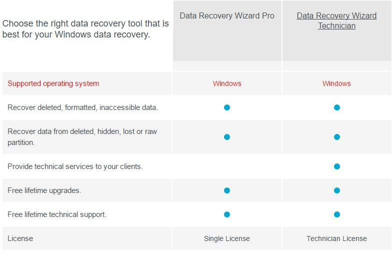 EaseUS Data Recovery Wizard Professional 32% Discount