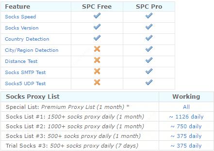 Socks Proxy Checker Professional 20% Discount