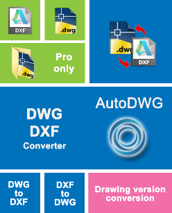 autodwg pdf to dwg converter registration code