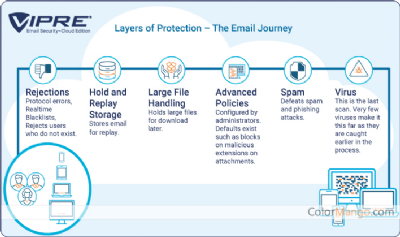 VIPRE Email Security Shopping & Trial Screenshot